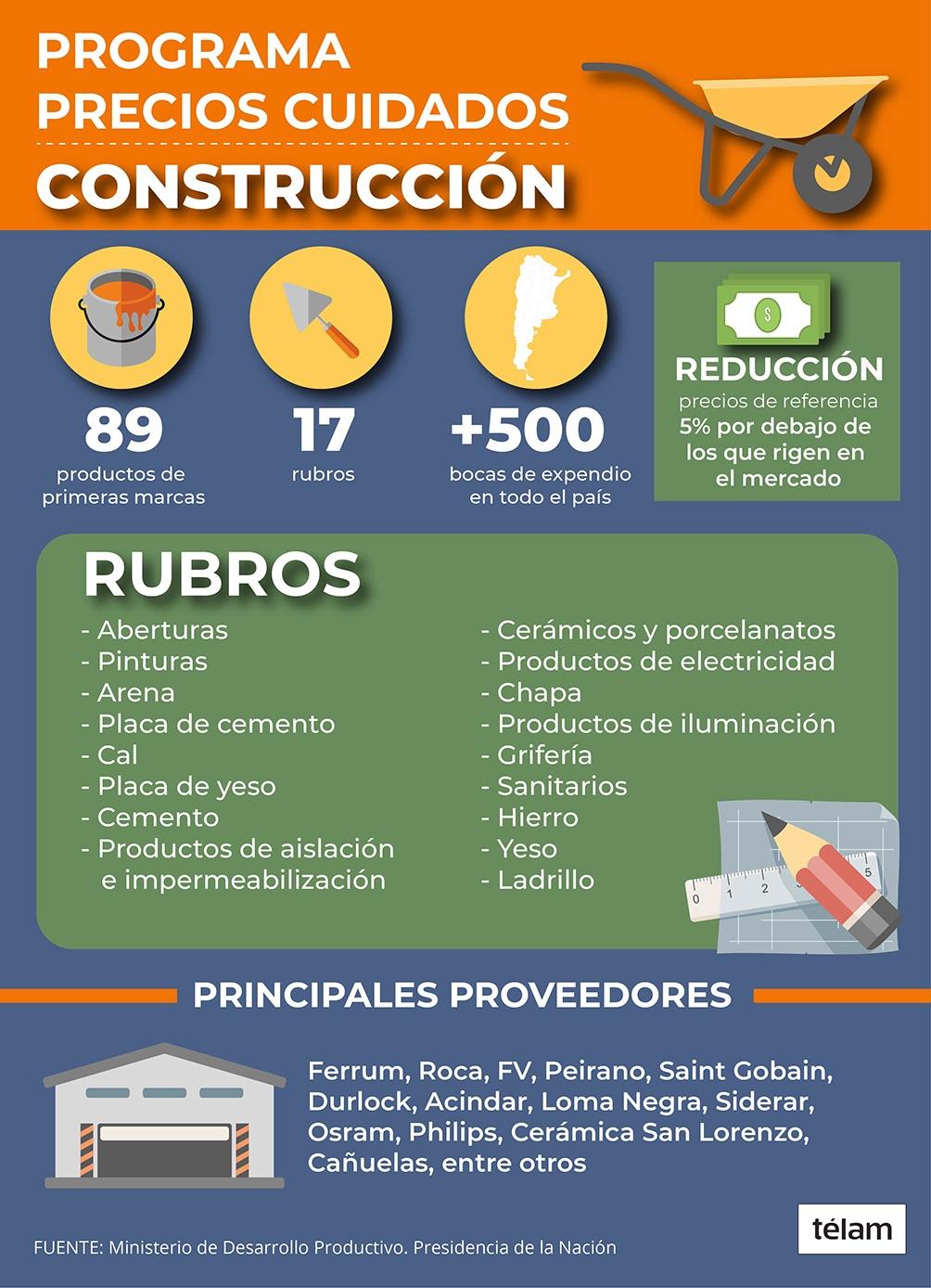 """Nación lanzó """"Precios Cuidados para la Construcción"""" con una reducción de 5% promedio en los precios"""